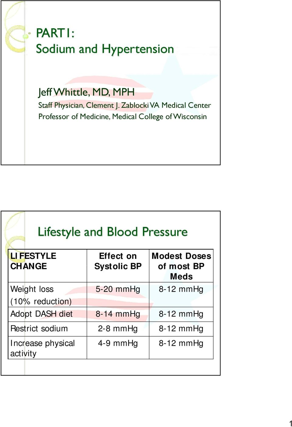 Pressure LIFESTYLE CHANGE Effect on Systolic BP Modest Doses of most BP Meds Weight loss 5-20 mmhg 8-12