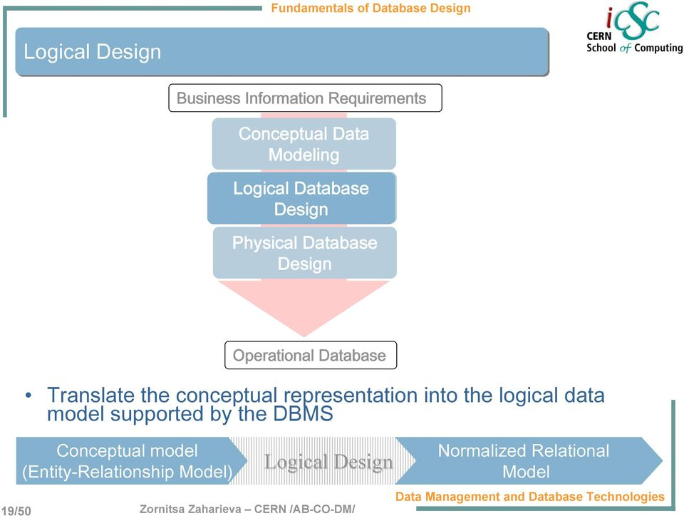 representation into the logical data model supported by the DBMS Conceptual model