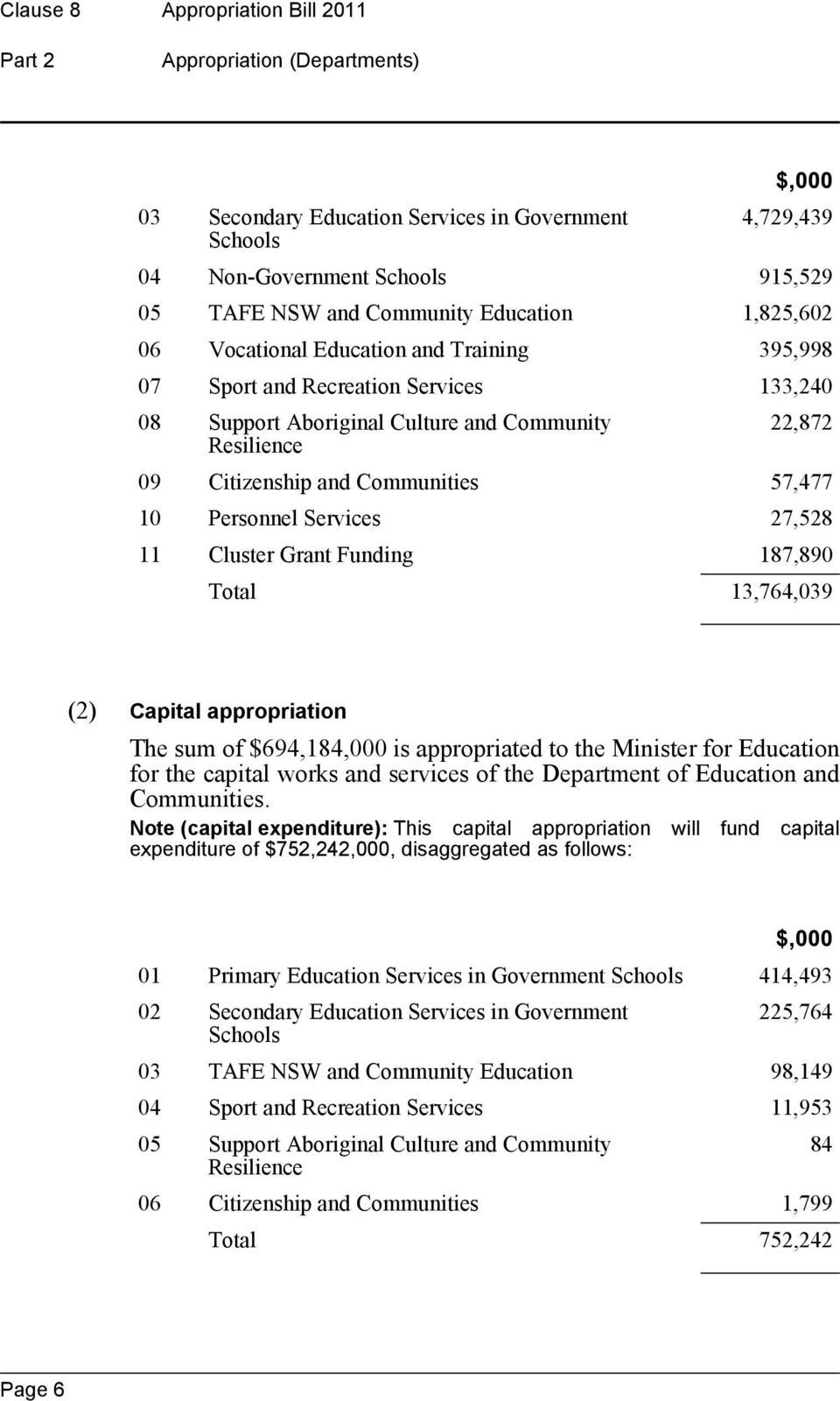 27,528 11 Cluster Grant Funding 187,890 Total 13,764,039 The sum of $694,184,000 is appropriated to the Minister for Education for the capital works and services of the Department of Education and