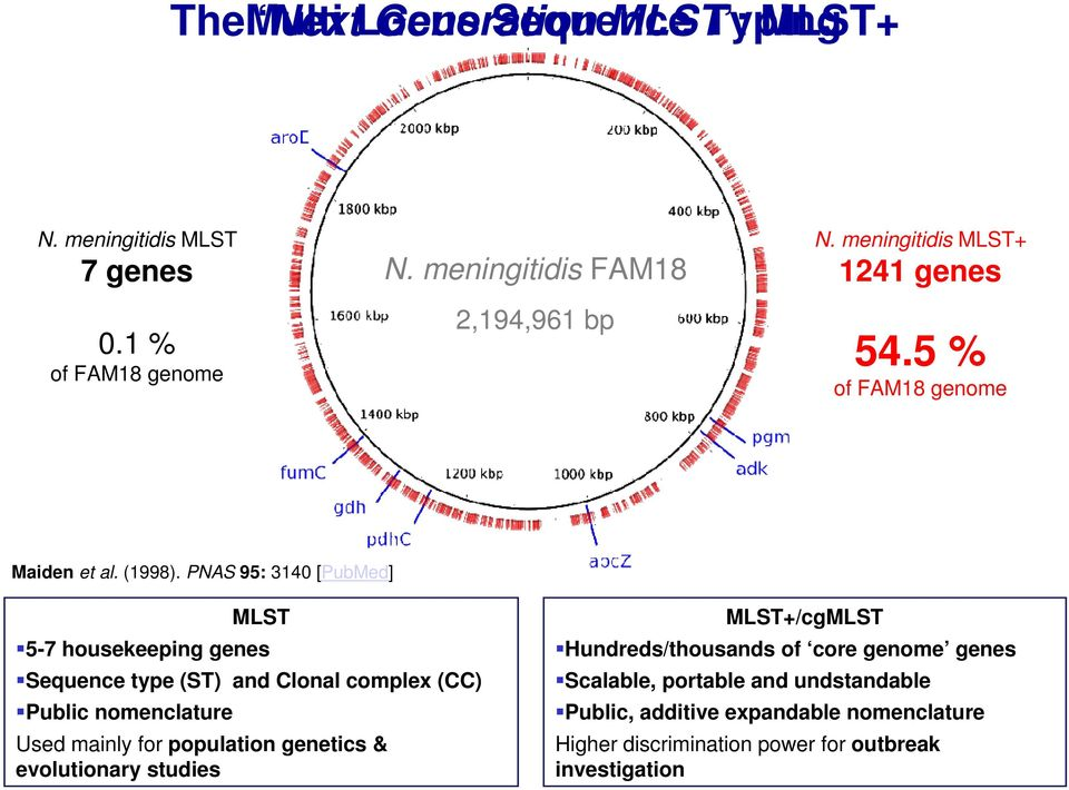 PNAS 95: 3140 [PubMed] MLST 5-7 housekeeping genes Sequence type (ST) and Clonal complex (CC) Public nomenclature Used mainly for population