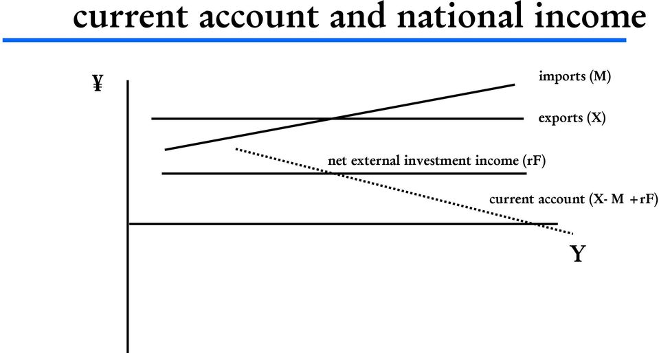 net external investment income