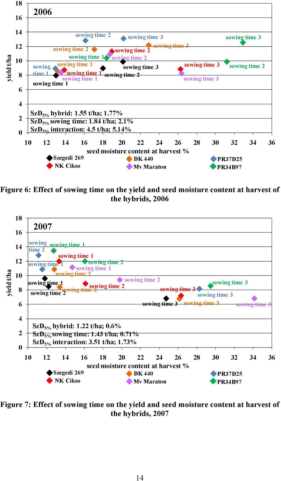 1% 1 1 1 1 1 3 3 3 3 seed moisture content at harvest % Szegedi 9 DK PR37D5 NK Cikso Mv Maraton PR3B97 Figure : Effect of sowing time on the yield and seed moisture content at harvest of the hybrids,