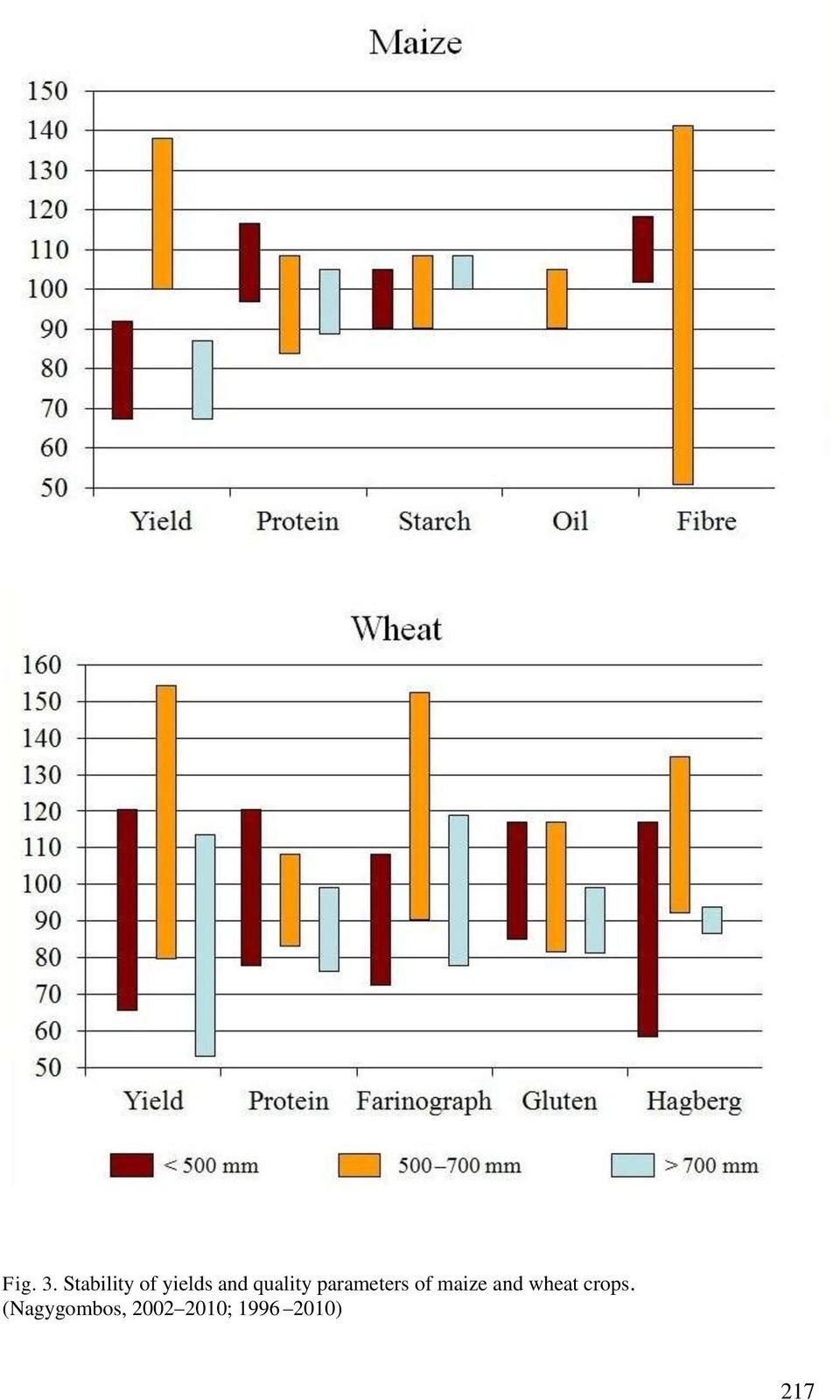 quality parameters of maize