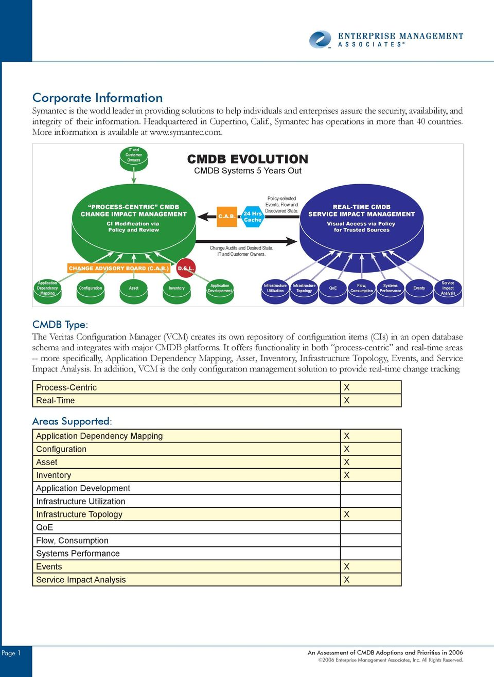 IT and Customer Owners CMDB EVOLUTION CMDB Systems 5 Years Out PROCESS-CENTRIC CMDB CHANGE IMPACT MANAGEMENT CI Modification via Policy and Review C.A.B. 24 Hrs Cache Policy-selected Events, Flow and Discovered State.