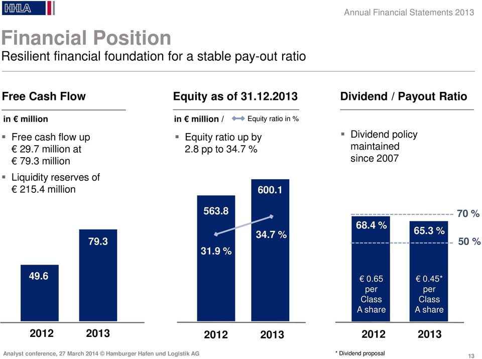 2013 in million / Equity ratio up by 2.8 pp to 34.7 % Equity ratio in % 600.