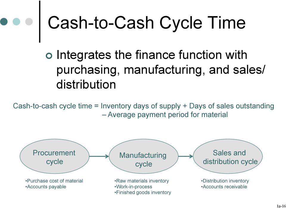 material Procurement cycle Manufacturing cycle Sales an istribution cycle Purchase cost of material Accounts