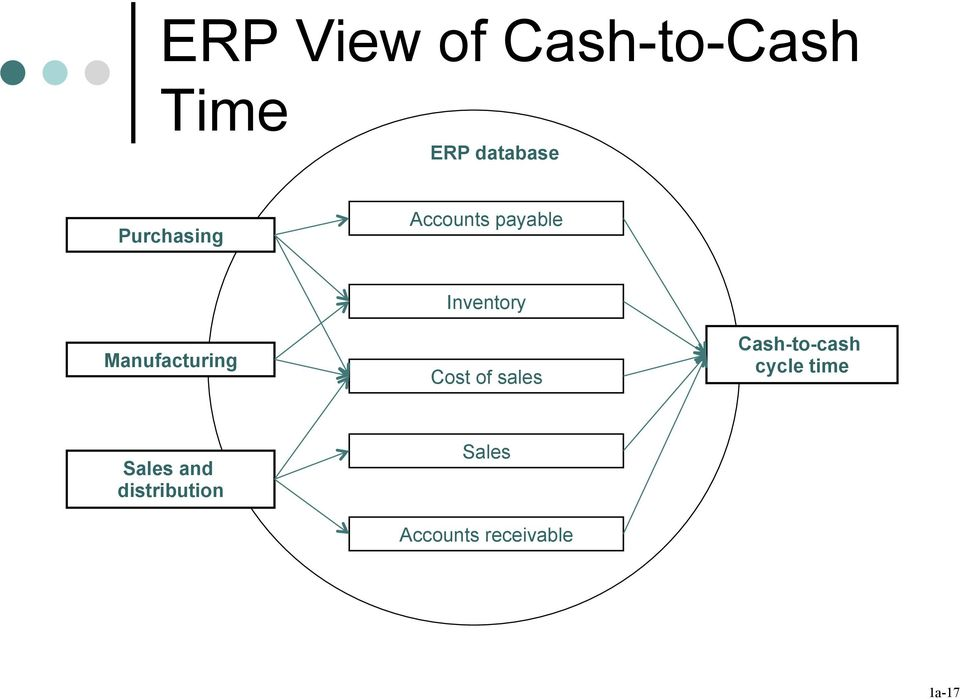 Inventory Cost of sales Cash-to-cash cycle