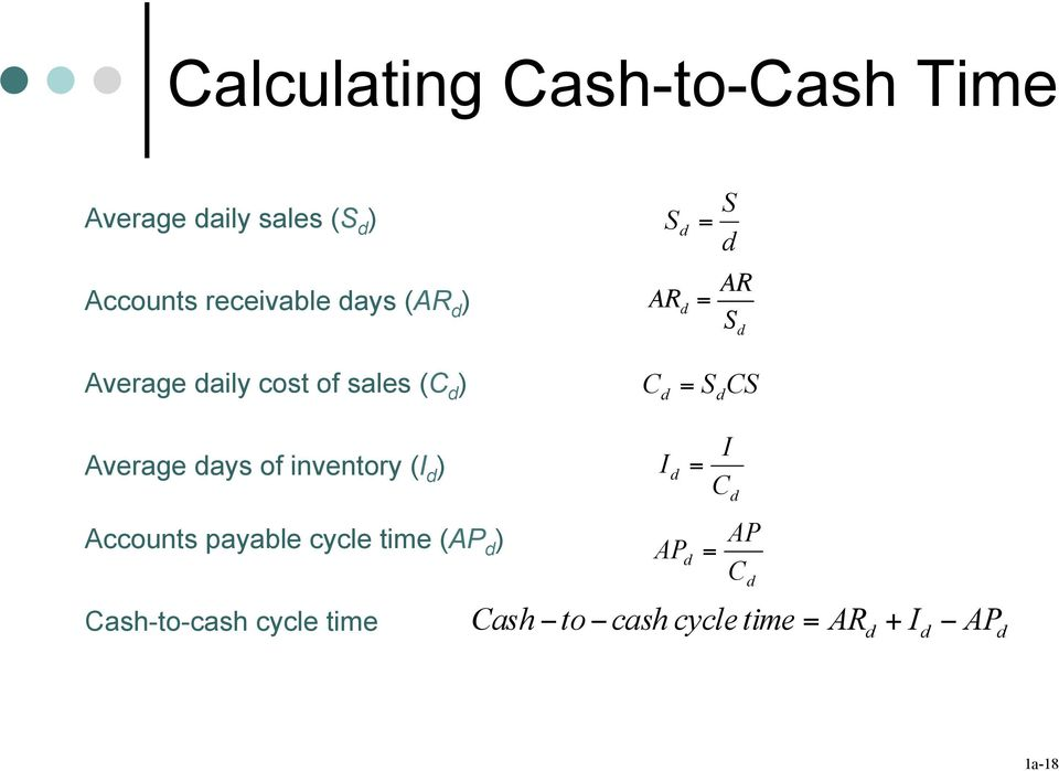 = S CS Average ays of inventory (I ) I = I C Accounts payable cycle