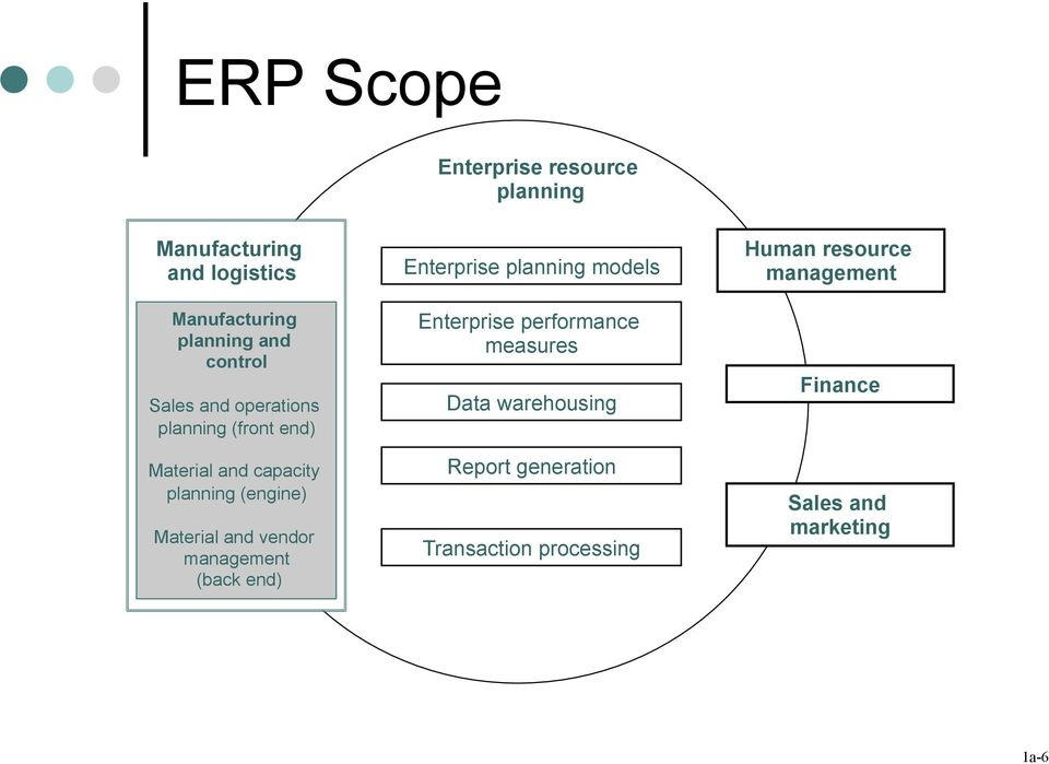 an venor management (back en) Enterprise planning moels Enterprise performance measures Data