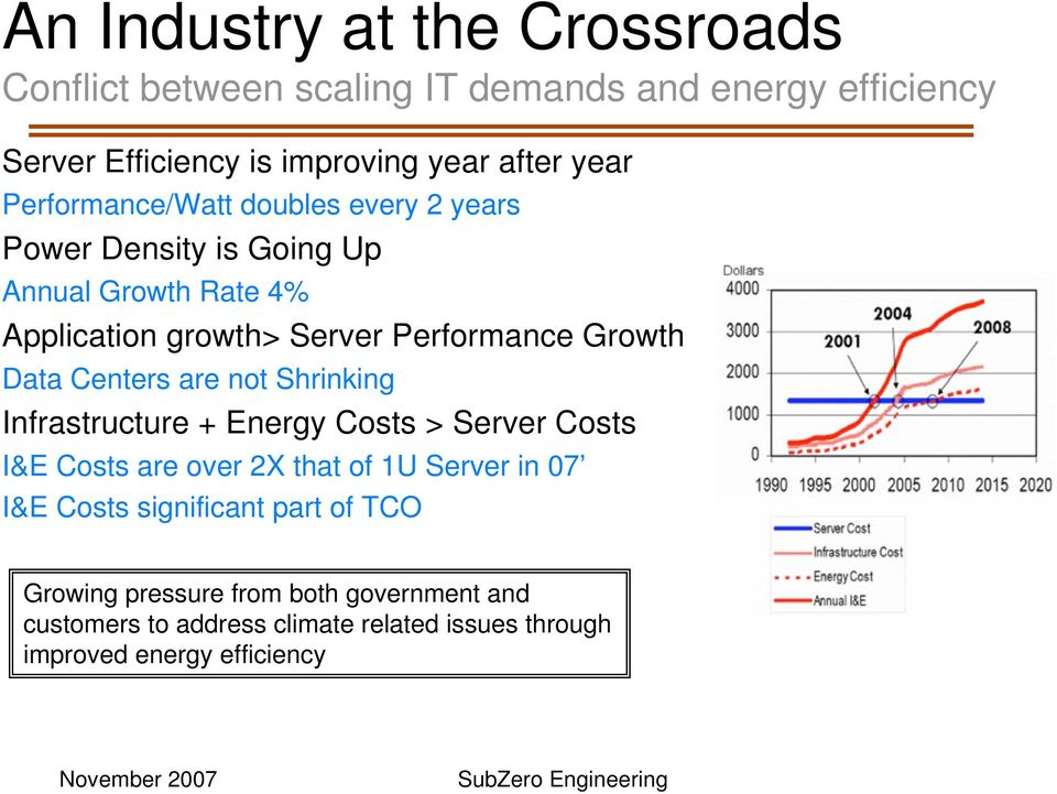 Data Centers are not Shrinking Infrastructure + Energy Costs > Server Costs I&E Costs are over 2X that of 1U Server in 07 I&E Costs