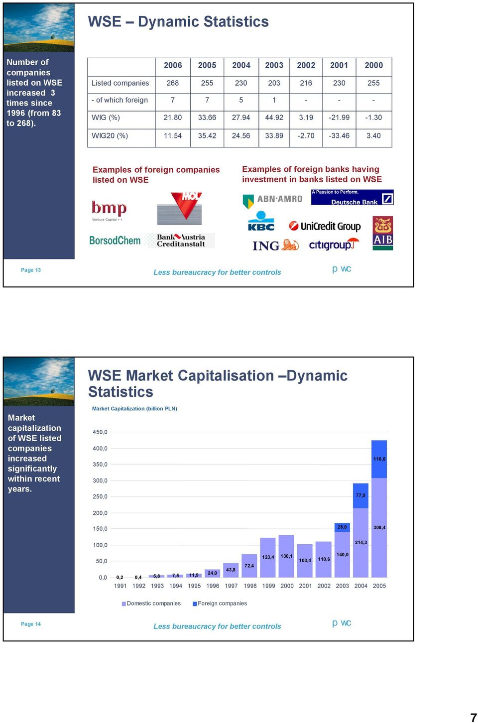40 Examples of foreign companies listed on WSE Examples of foreign banks having investment in banks listed on WSE Page 13 WSE Market Capitalisation Dynamic Statistics Market capitalization of WSE