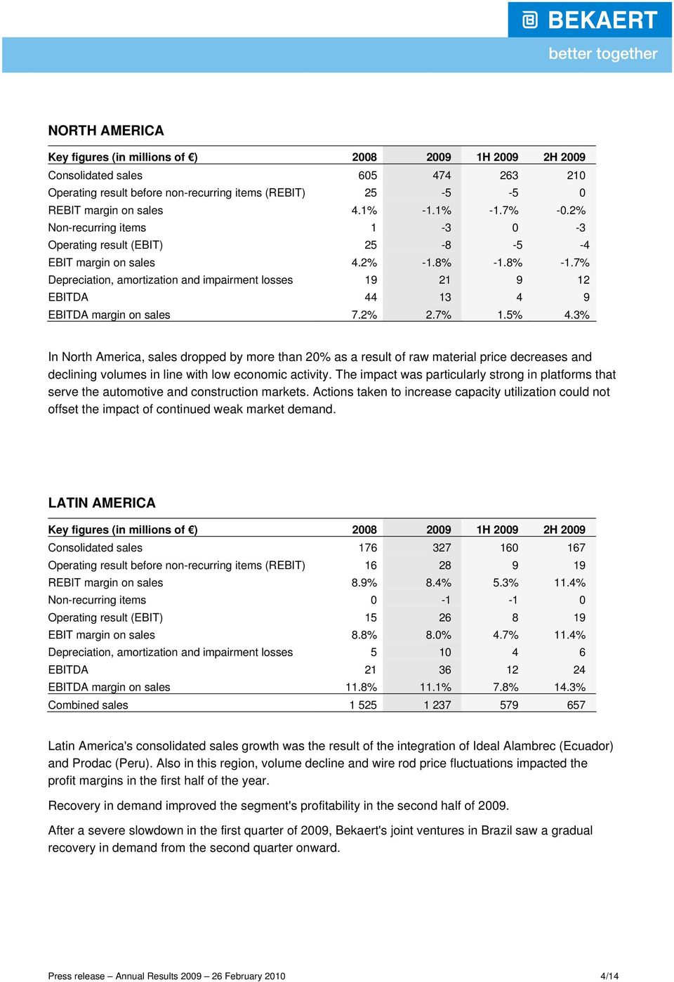 7% Depreciation, amortization and impairment losses 19 21 9 12 EBITDA 44 13 4 9 EBITDA margin on sales 7.2% 2.7% 1.5% 4.