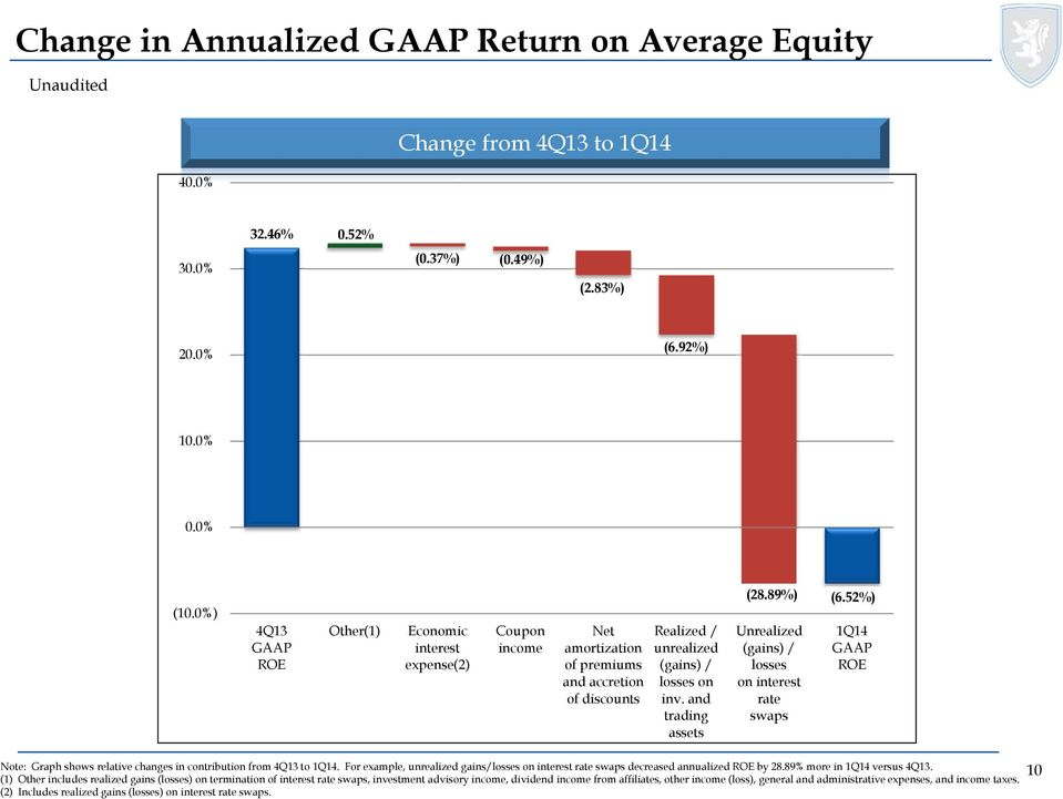 89%) Unrealized (gains) / losses on interest rate swaps (6.52%) 1Q14 GAAP ROE Note: Graph shows relative changes in contribution from 4Q13 to 1Q14.