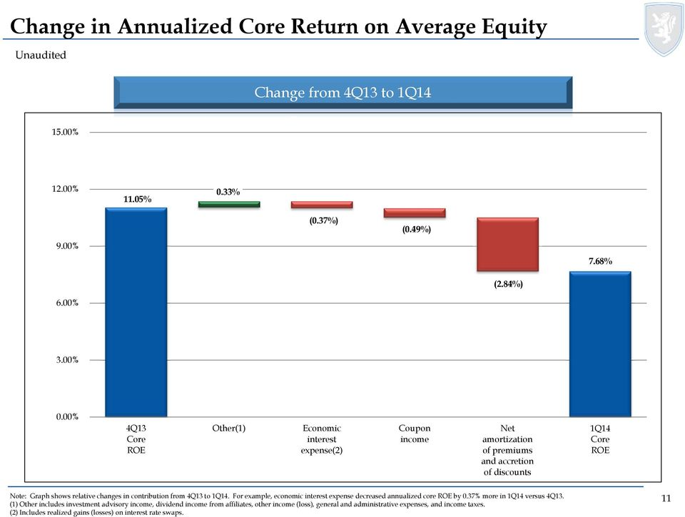 in contribution from 4Q13 to 1Q14. For example, economic interest expense decreased annualized core ROE by 0.37% more in 1Q14 versus 4Q13.