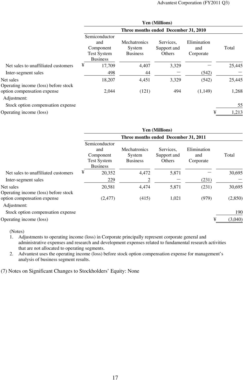 (1,149) 1,268 Adjustment: Stock option compensation expense 55 Operating income (loss) 1,213 Total Semiconductor and Component Test System Business Three months ended December 31, 2011 Mechatronics