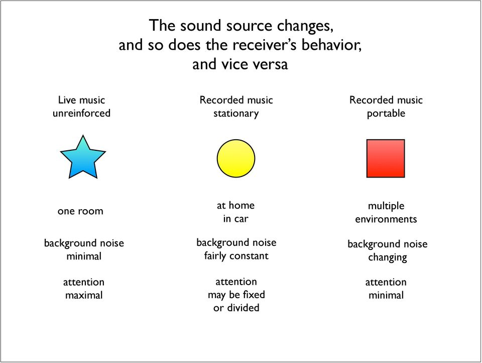 background noise minimal attention maximal at home in car background noise fairly