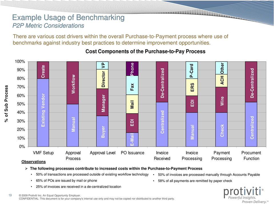 Cost Components of the Purchase-to-Pay Process % of Sub Process 100% 90% 80% 70% 60% 50% 40% 30% 20% 10% 0% Create Existing Vendor VMF Setup Workflow Manual Approval Process Buyer Manager Director VP