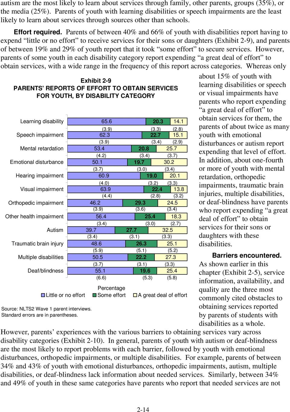 Parents of between 40% and 66% of youth with disabilities report having to expend little or no effort to receive services for their sons or daughters (Exhibit 2-9), and parents of between 19% and 29%