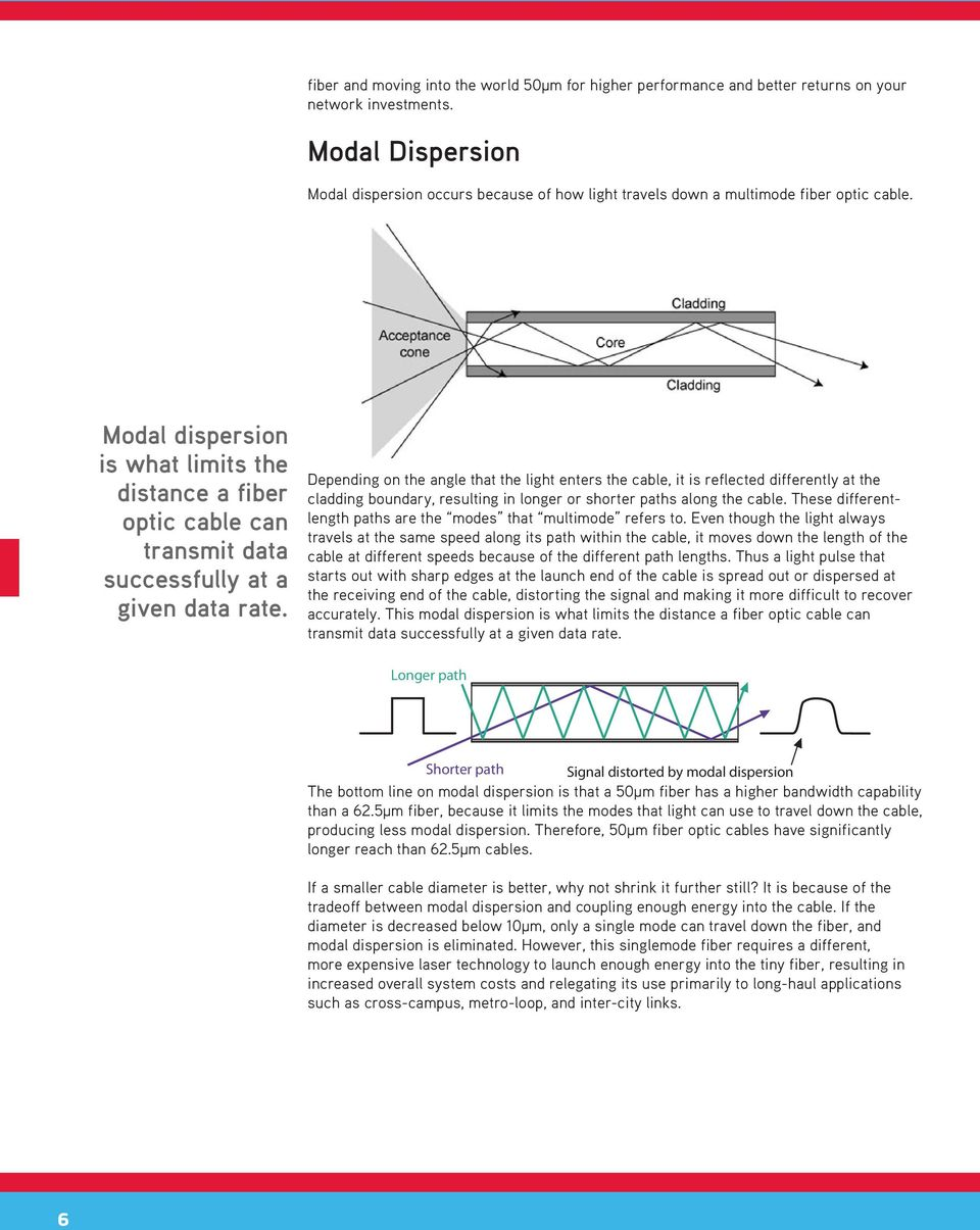 Modal dispersion is what limits the distance a fiber optic cable can transmit data successfully at a given data rate.