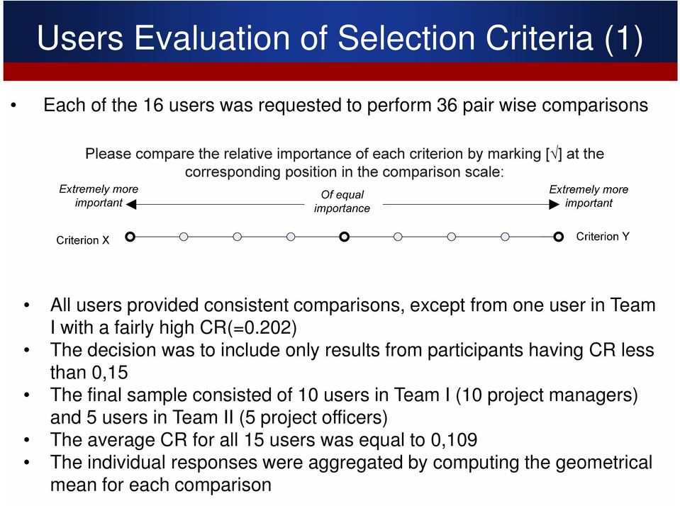 202) The decision was to include only results from participants having CR less than 0,15 The final sample consisted of 10 users in Team I