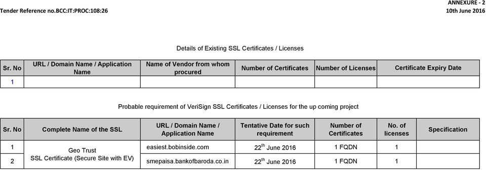 of VeriSign SSL Certificates / Licenses for the up coming project Sr.
