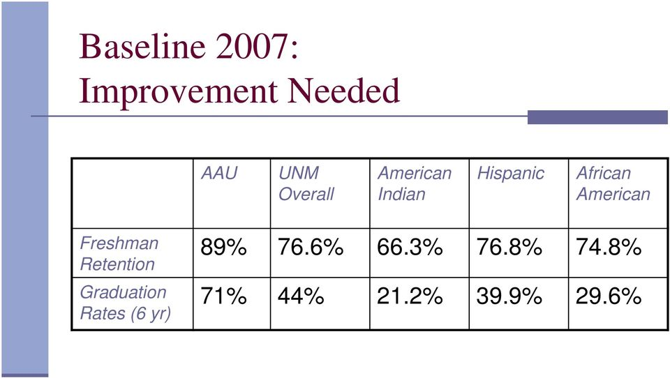 American Freshman Retention Graduation Rates