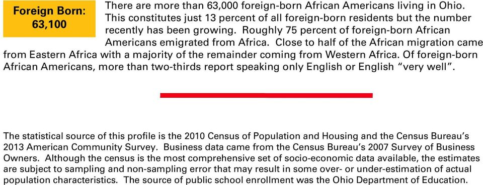 Of foreign-born African Americans, more than two-thirds report speaking only English or English very well.