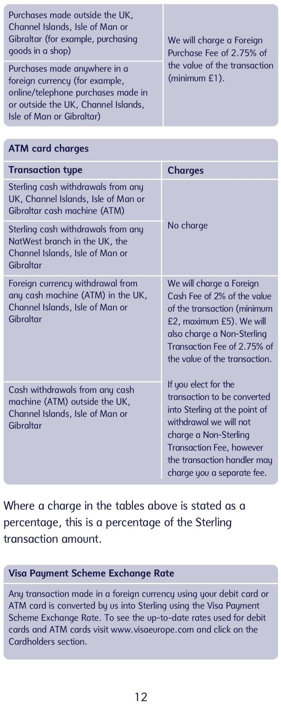 ATM card charges Transaction type Sterling cash withdrawals from any UK, Channel Islands, Isle of Man or Gibraltar cash machine (ATM) Sterling cash withdrawals from any NatWest branch in the UK, the
