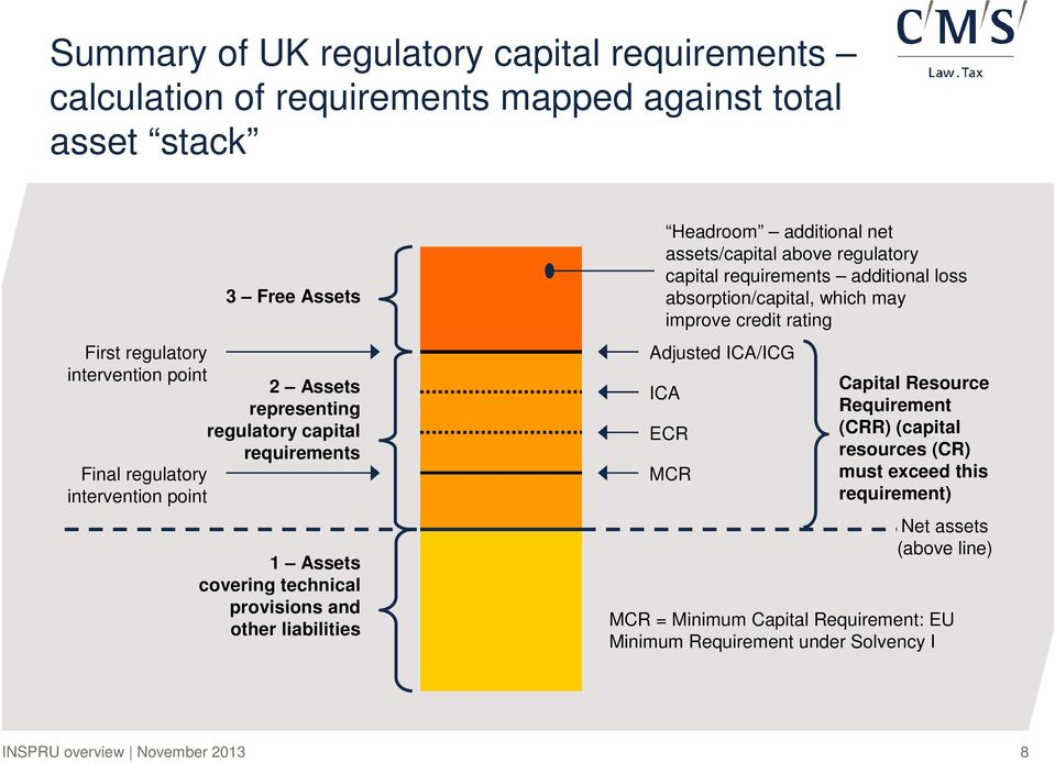 net assets/capital above regulatory capital requirements additional loss absorption/capital, which may improve credit rating Adjusted ICA/ICG ICA ECR MCR Capital