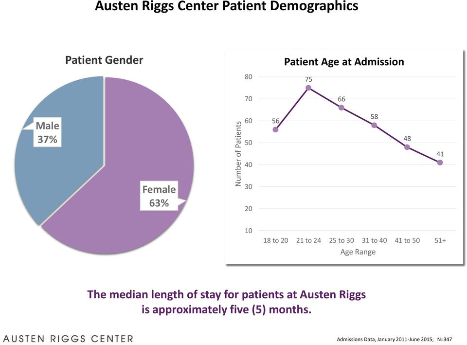 to 24 25 to 30 31 to 40 41 to 50 51+ Age Range The median length of stay for patients at
