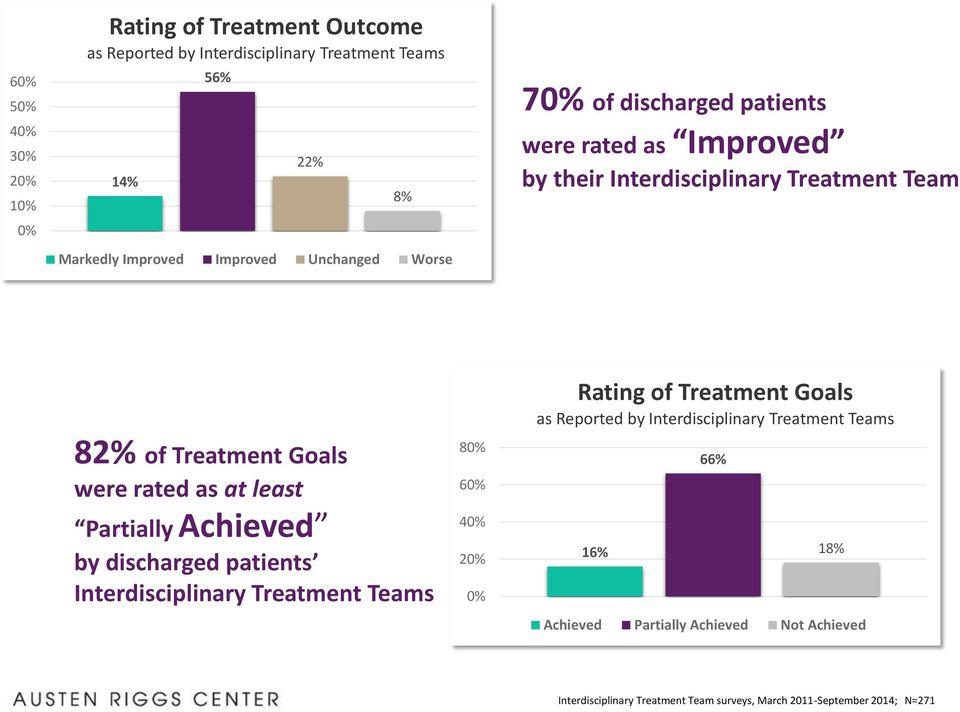 Reported by Interdisciplinary Treatment Teams 82% of Treatment Goals were rated as at least Partially Achieved by discharged patients
