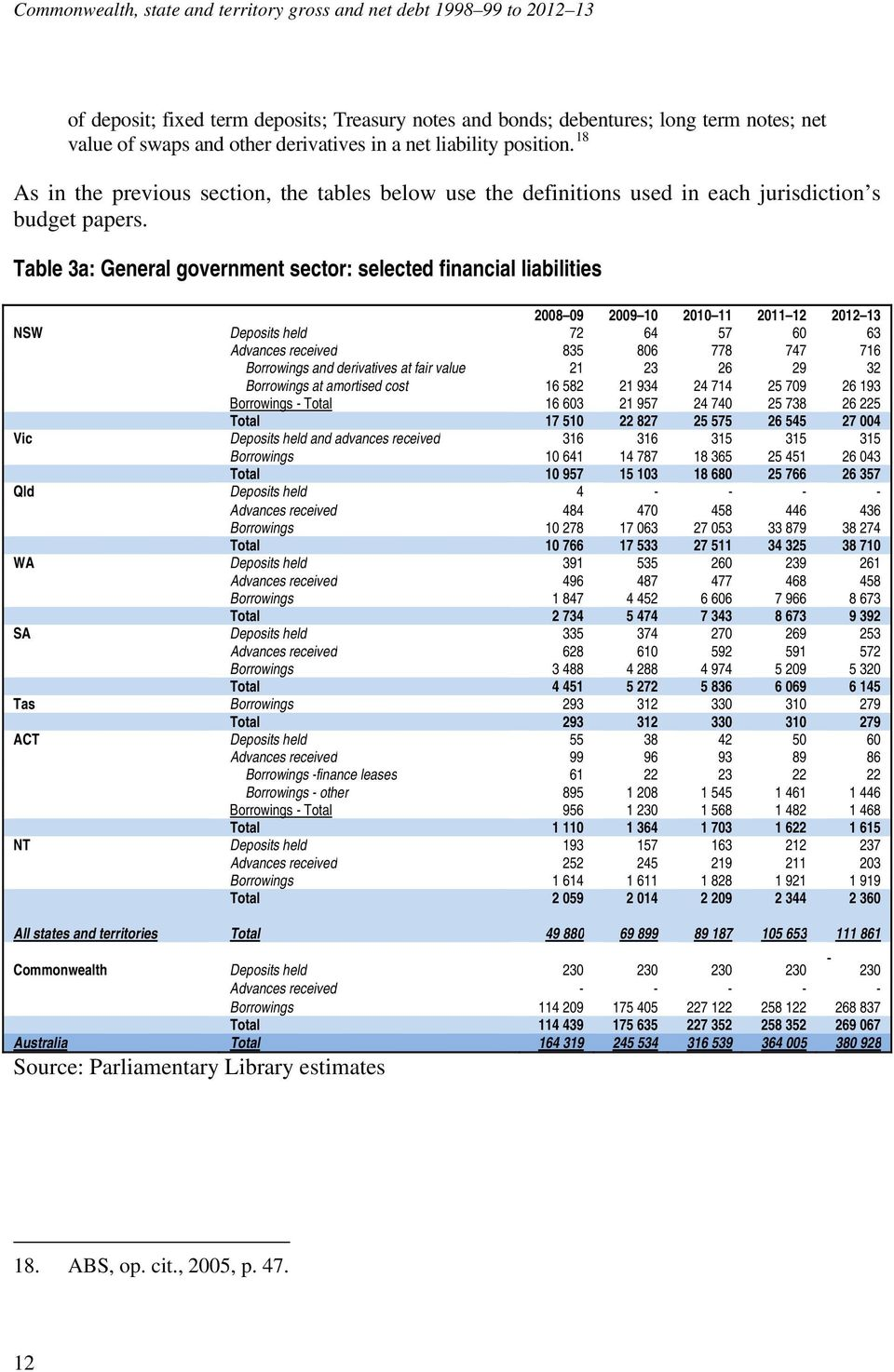 Table 3a: General government sector: selected financial liabilities 2008 09 2009 10 2010 11 2011 12 2012 13 NSW Deposits held 72 64 57 60 63 Advances received 835 806 778 747 716 Borrowings and