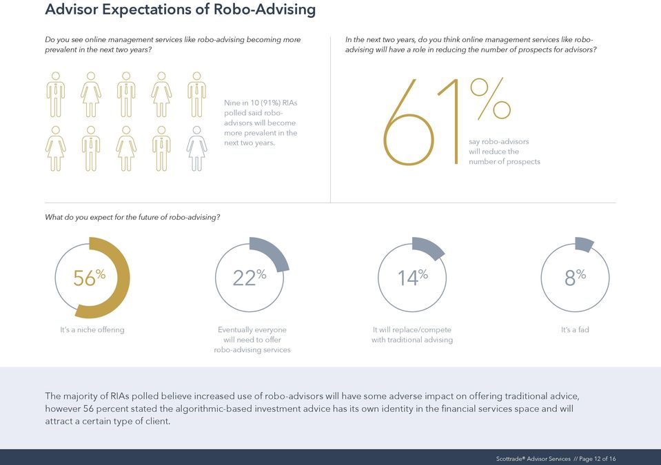 Nine in 10 (91%) RIAs polled said roboadvisors will become more prevalent in the next two years.