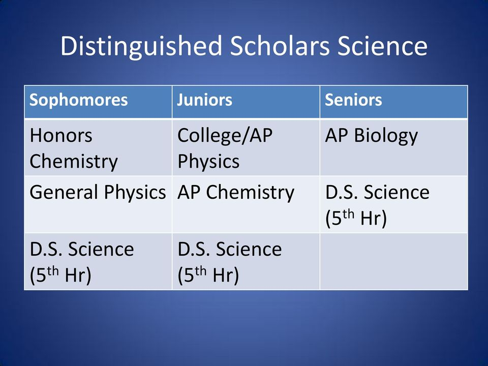 General Physics AP Chemistry D.S.