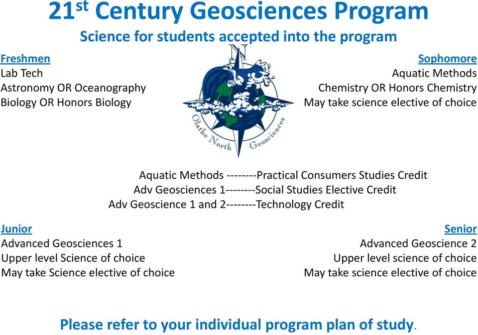 1--------Social Studies Elective Credit Adv Geoscience 1 and 2--------Technology Credit Junior Advanced Geosciences 1 Upper level Science of choice May take