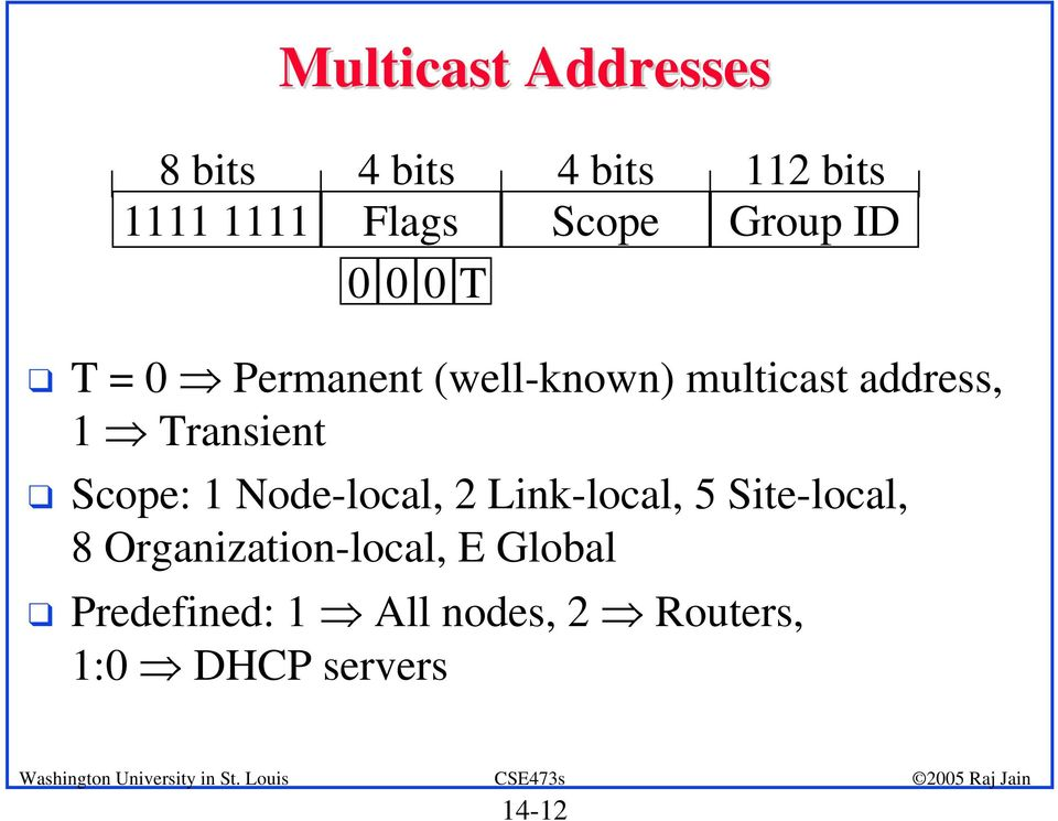 Transient q Scope: 1 Node-local, 2 Link-local, 5 Site-local, 8