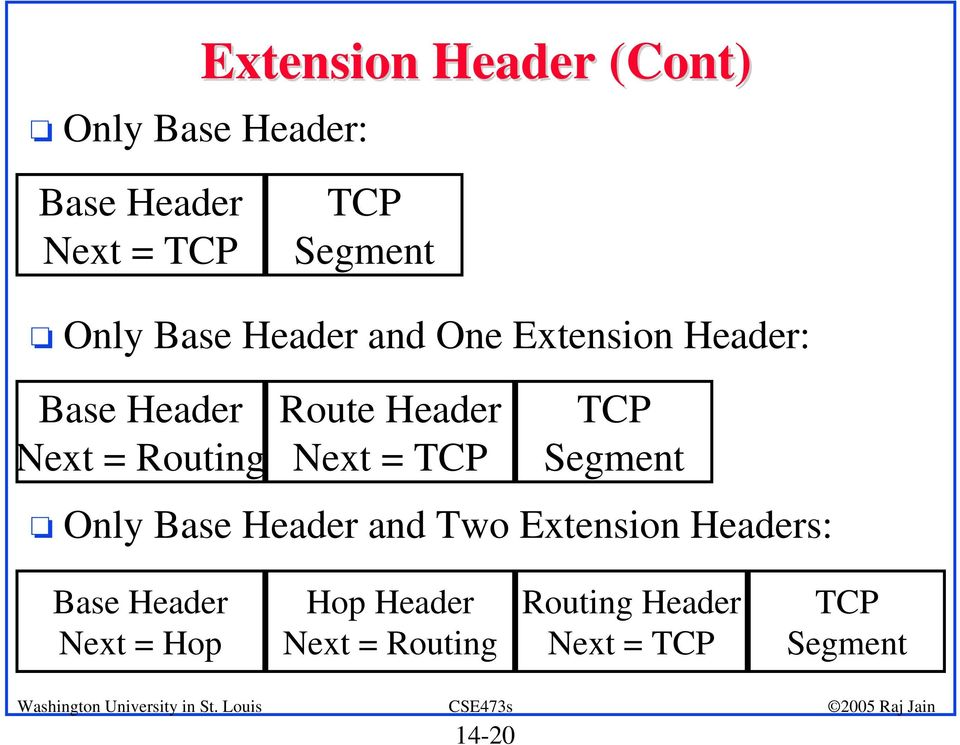 Header Next = TCP TCP Segment o Only Base Header and Two Extension Headers: Base