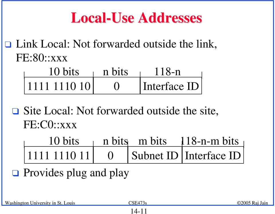 Site Local: Not forwarded outside the site, FE:C0::xxx 10 bits n bits