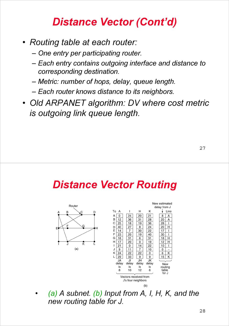 Metric: number of hops, delay, queue length. Each router knows distance to its neighbors.