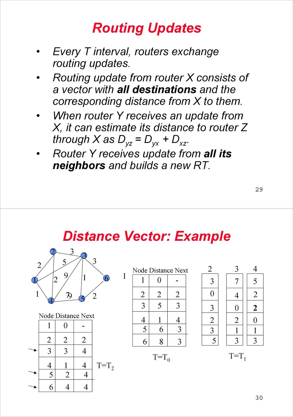 When router Y receives an update from X, it can estimate its distance to router Z through X as D yz = D yx + D xz.