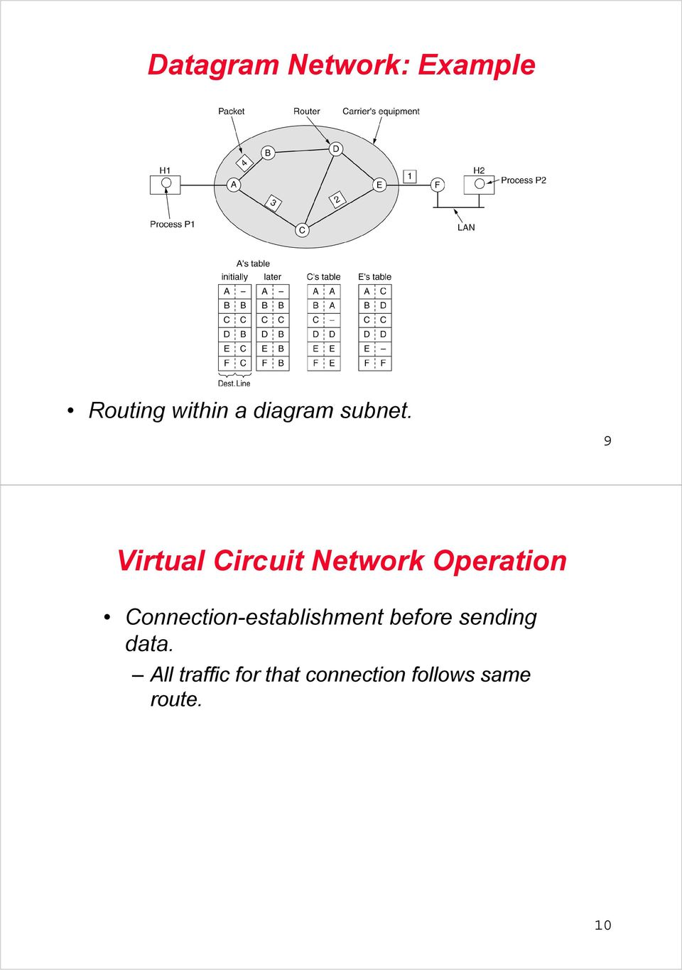 9 Virtual Circuit Network Operation