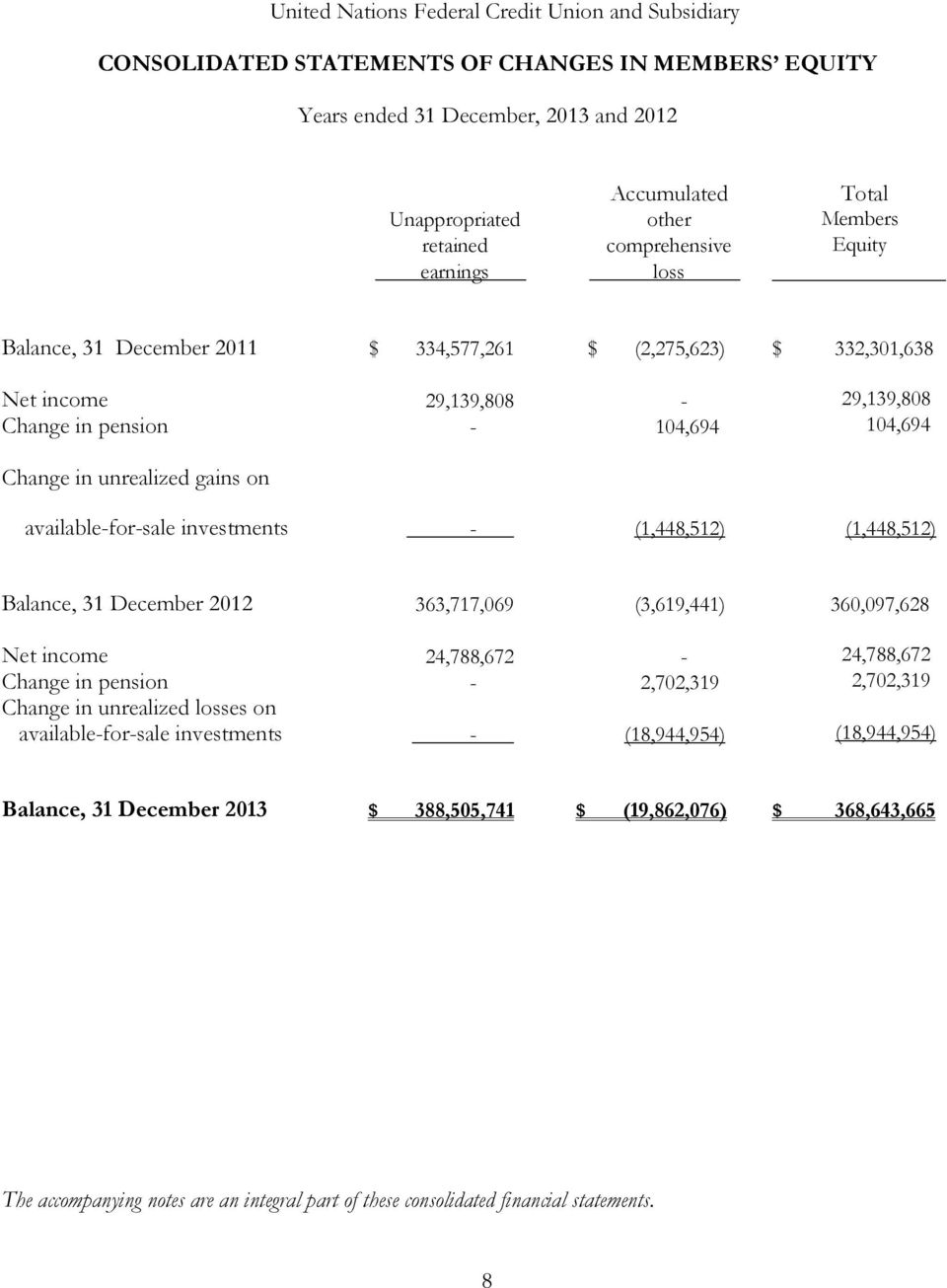 (1,448,512) (1,448,512) Balance, 31 December 2012 363,717,069 (3,619,441) 360,097,628 Net income 24,788,672-24,788,672 Change in pension - 2,702,319 2,702,319 Change in unrealized losses on