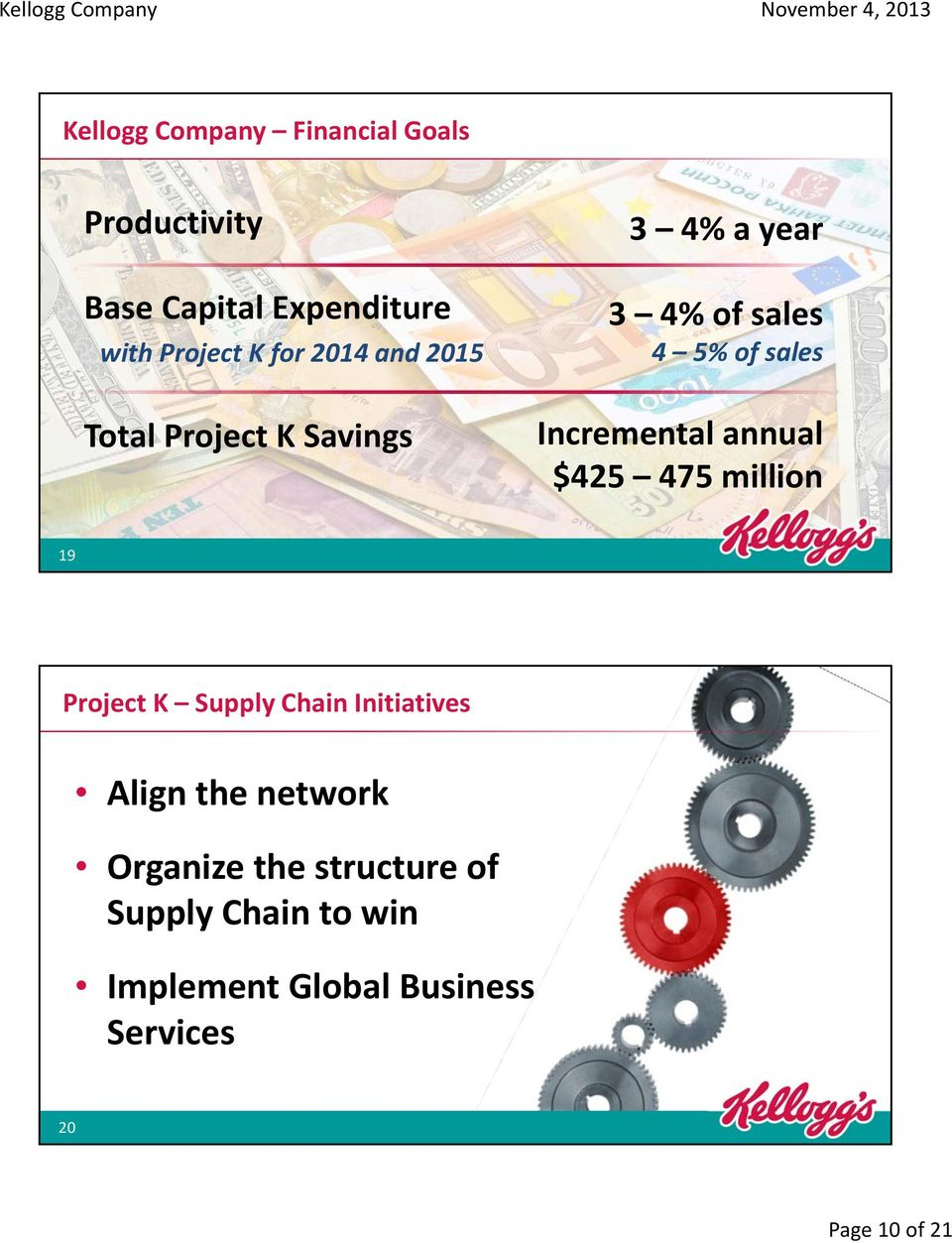 Incremental annual $425 475 million 19 Project K Supply Chain Initiatives Align the