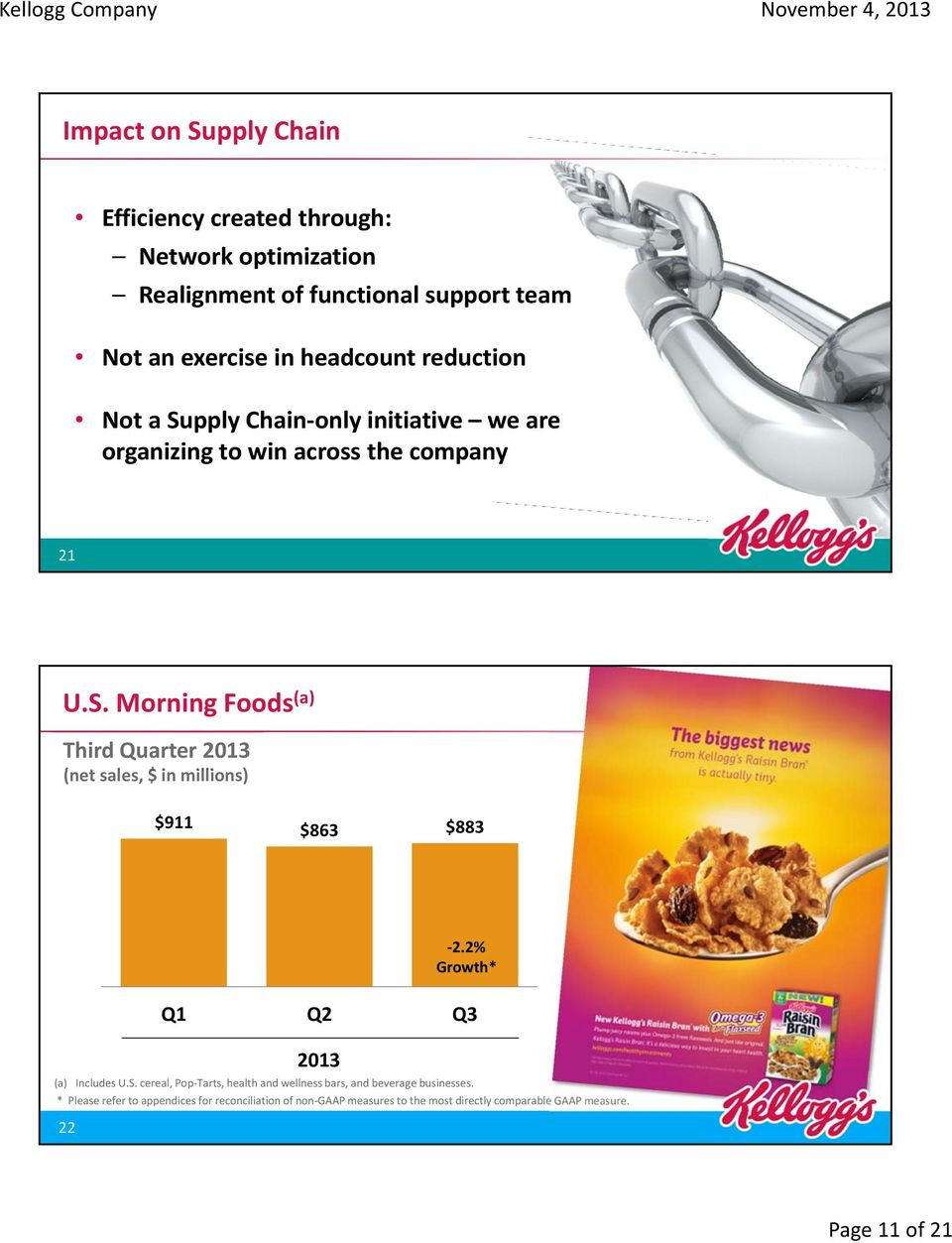 2% Growth* 3.3% Growth* Q1 Q2 Q3 2013 (a) Includes U.S. cereal, Pop Tarts, health and wellness bars, and beverage businesses.