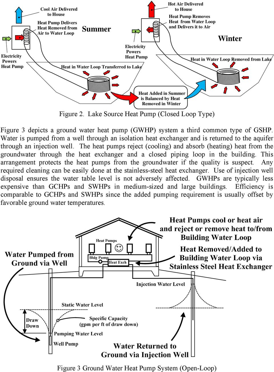 Lake Source (Closed Loop Type) Figure 3 depicts a ground water heat pump (GWHP) system a third common type of GSHP.