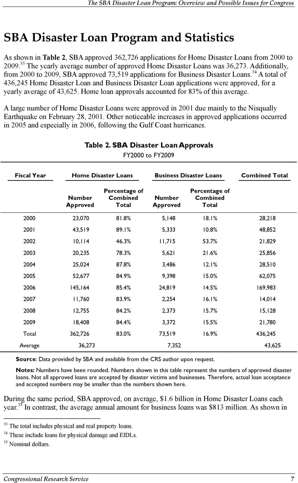 34 A total of 436,245 Home Disaster Loan and Business Disaster Loan applications were approved, for a yearly average of 43,625. Home loan approvals accounted for 83% of this average.