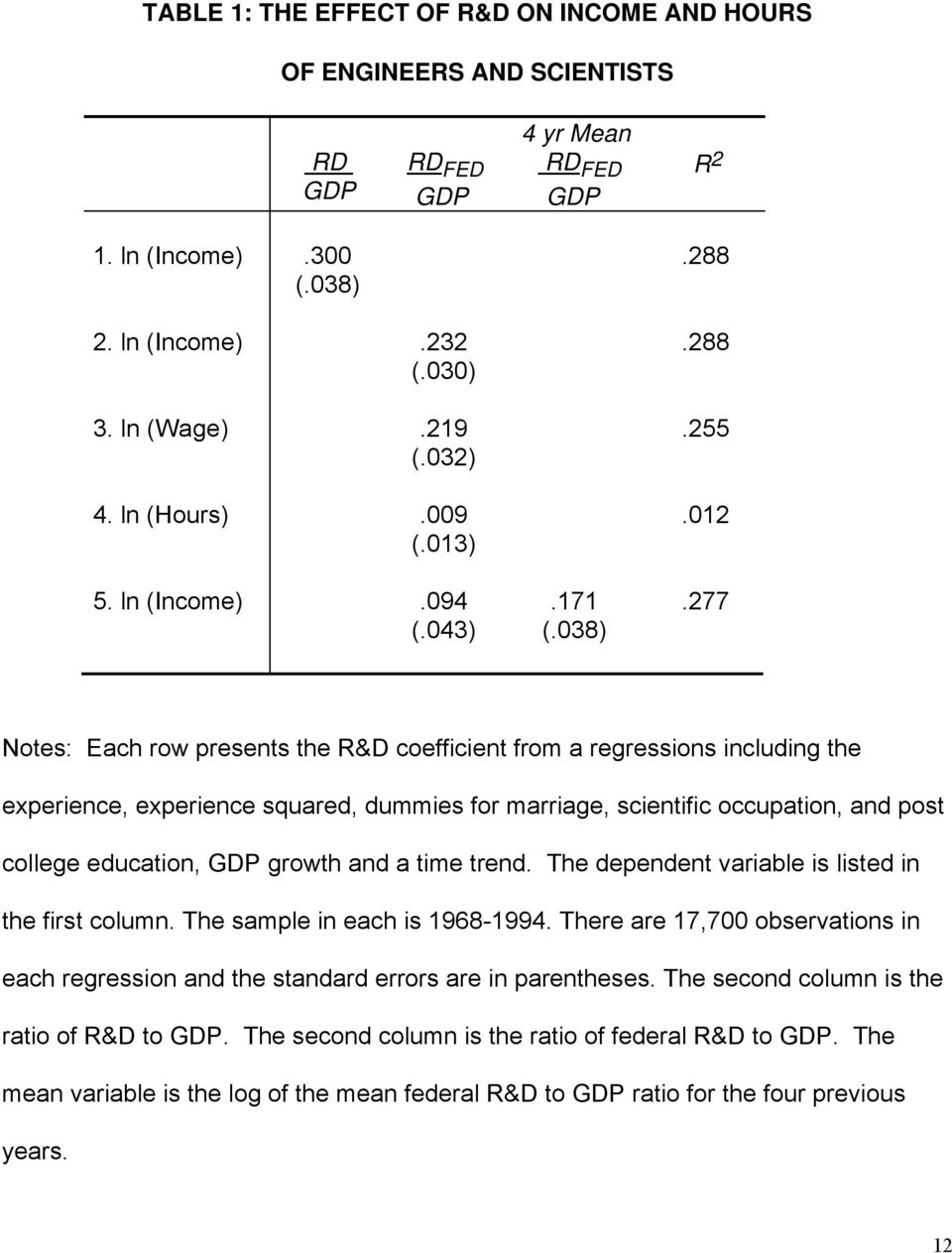 277 Notes: Each row presents the R&D coefficient from a regressions including the experience, experience squared, dummies for marriage, scientific occupation, and post college education, GDP growth
