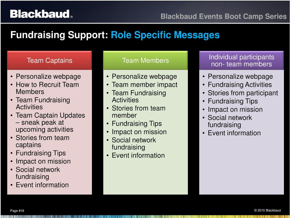 Personalize webpage Team member impact Team Fundraising Activities Stories from team member Fundraising Tips Impact on mission Social network fundraising Event information