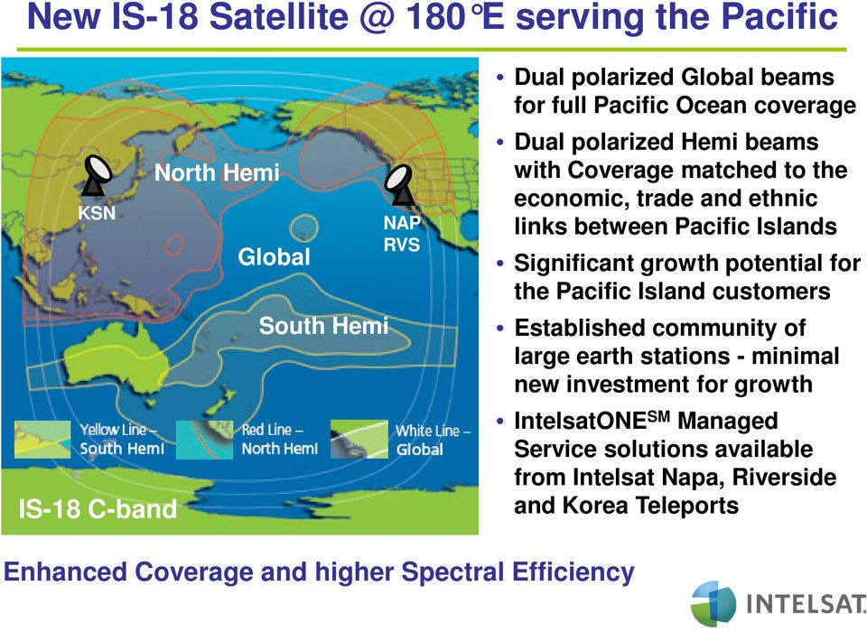 Significant growth potential for the Pacific Island customers Established community of large earth stations - minimal new investment for growth
