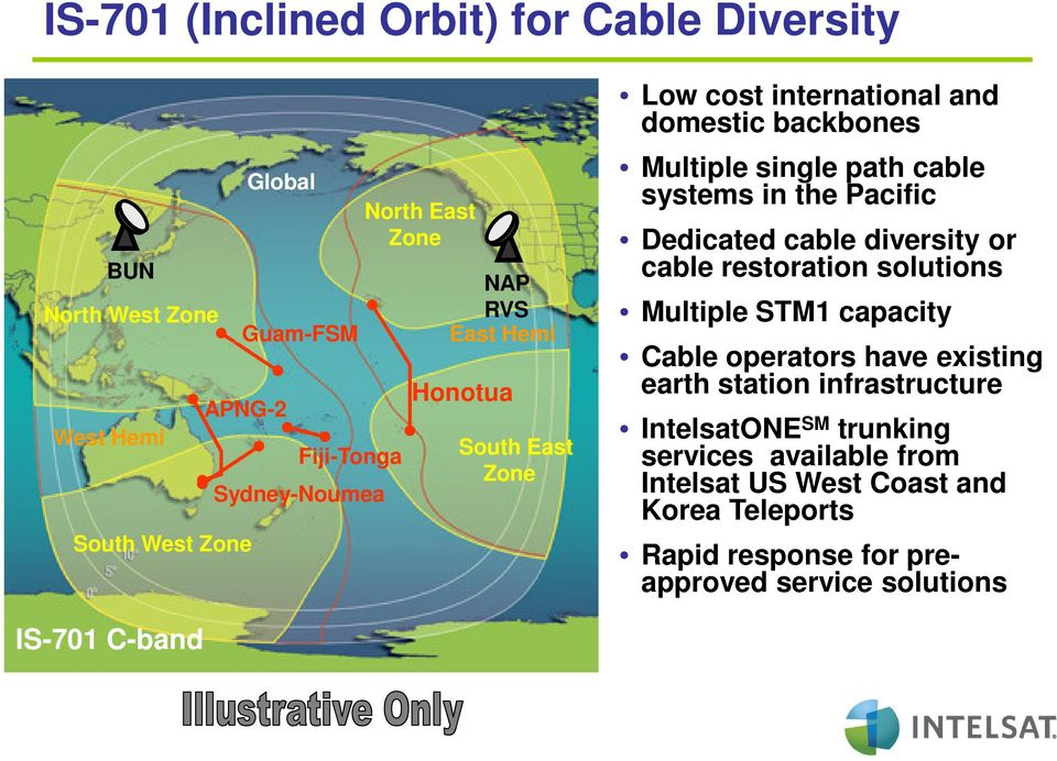 Dedicated cable diversity or cable restoration solutions Multiple STM1 capacity Cable operators have existing earth station infrastructure